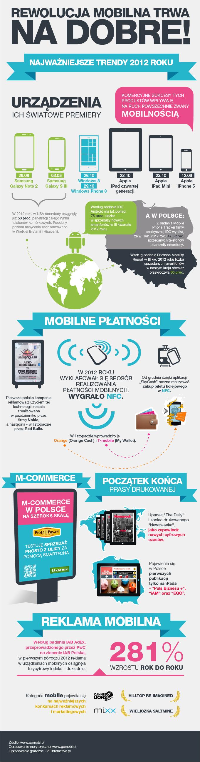 podsumowanie_infografika_mobile2012